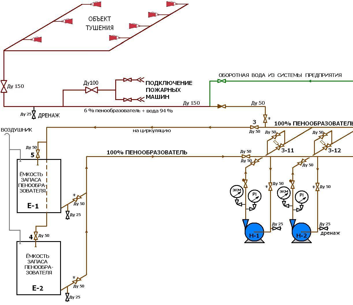 Схемы развертывания пожарного автомобиля